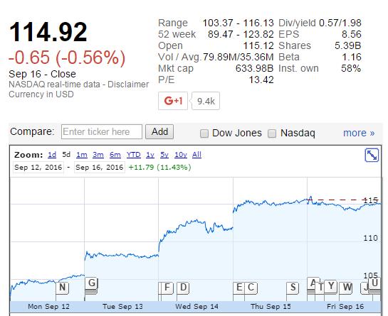 蘋果市值一周暴漲630億美元