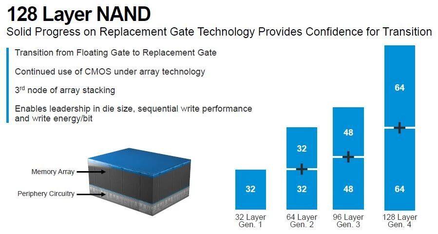 NAND Flash供过于求将持续?美光宣布Fab 10A新工厂投产!-中国