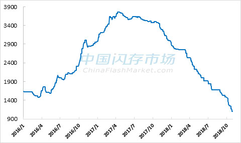近3年NAND Flash综合价格指数走势图