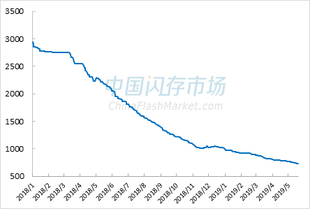 消费类市场NAND Flash综合价格指数走势