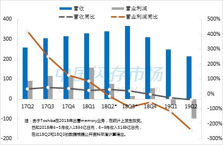 TMC季度营收及营业利润变化