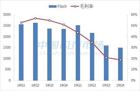 西部数据Flash营收和Non-GAAP毛利率变化