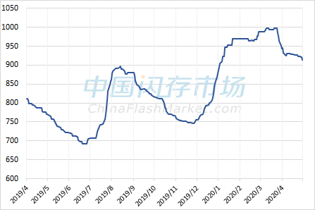消费类NAND Flash综合价格指数走势图