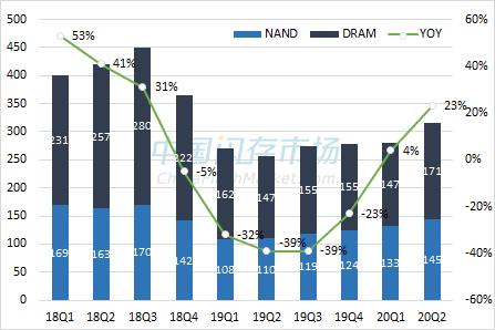 存储产业季度销售额及同比变化